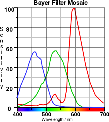 Response spectrum of the pigments in the Bayer mask. Copyright (c)2020 Paul Alan Grosse