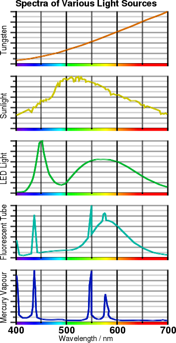 Spectra of various light sources. Copyright (c)2020 Paul Alan Grosse