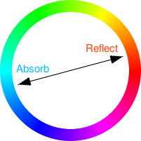 Colourwheel showing colour absorbed and colour reflected. Copyright (c)2020 Paul Alan Grosse
