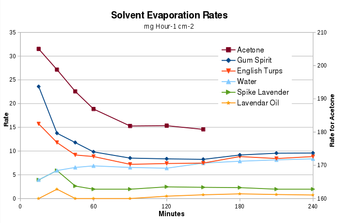 Evaporation rates for Acetone (right scale) along with two types of turpentine and two types of lavender and water as a guide. Copyright (c)2020 Paul Alan Grosse