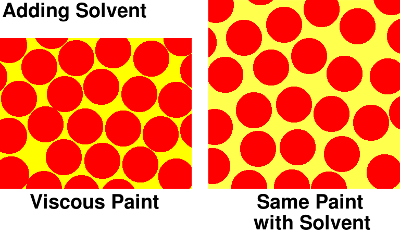 Solvents in paint - how it lowers the viscosity of paint by increasing the distance beytween the particles of pigments. Copyright (c)2020 Paul Alan Grosse