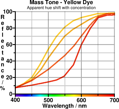 Mass tone of imperfect yellow dye. Copyright (c)2020 Paul Alan Grosse